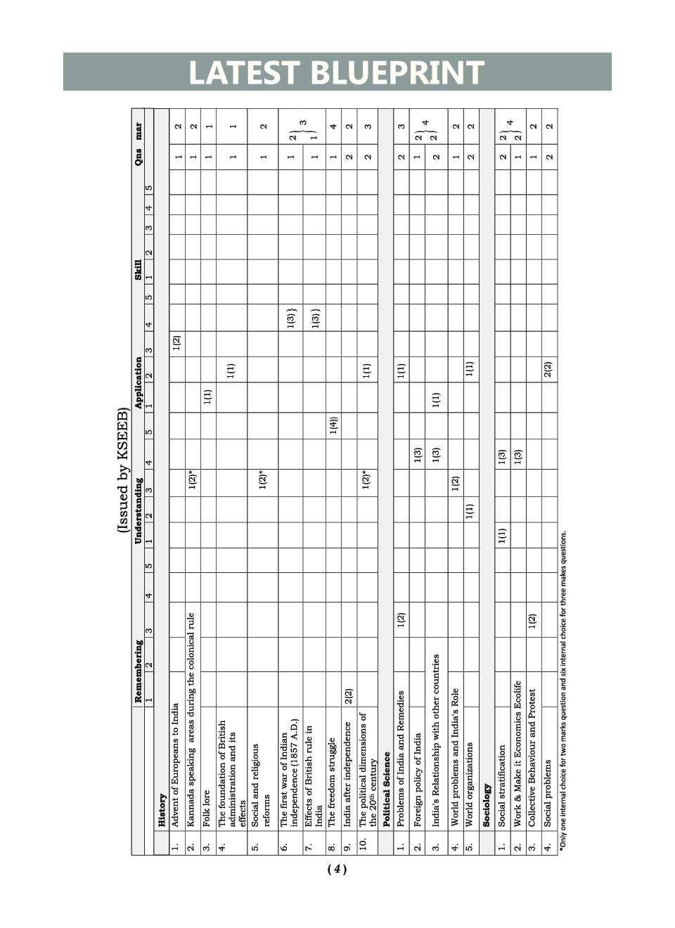 Oswaal karnataka sslc sample question papers for class x social oswaal karnataka sslc sample question papers for class x social science march 2018 exam by panel of experts malvernweather Image collections