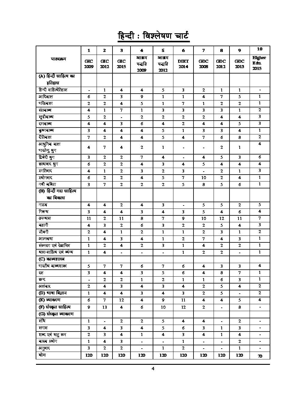 UPSC 2018 L.T.  ग्रेड शिक्षक भर्ती परीक्षा हिंदी साल्व्ड पेपर एवं प्रैक्टिस बुक - Page 5