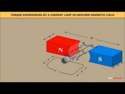 Class 12 Physics - Circular Current Loop As A Magnetic Dipole Video by MBD Publishers