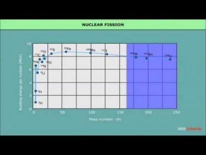 Class 12 Physics - Nuclear Reactions Video by MBD Publishers