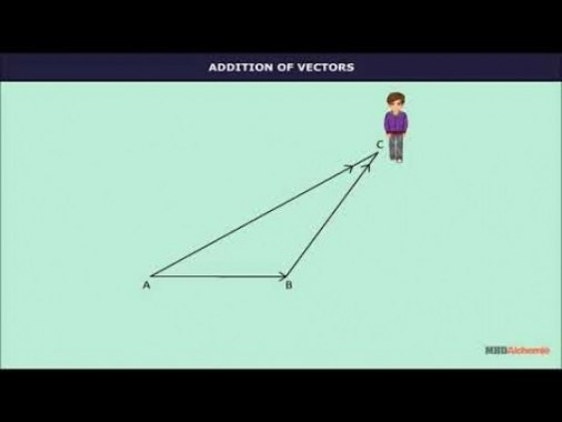 Class 12 Maths - Operations On Vectors Video by MBD Publishers