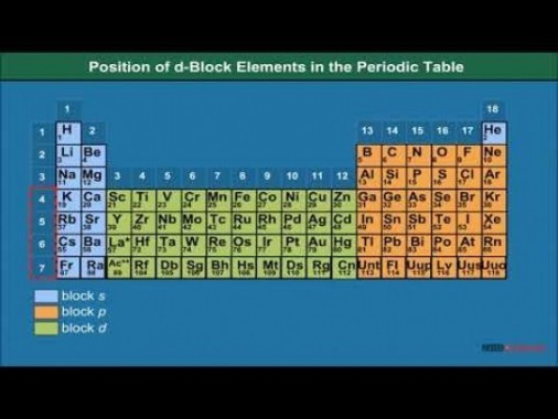 Class 12 Chemistry - Position Of D Block Element In Periodic Table Video by MBD Publishers
