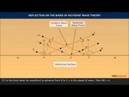 Class 12 Physics - Reflection And Refraction Of Plane Wave Using Huygens Principle Video by MBD Publishers