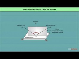 Class 12 Physics - Reflection Of Light by Spherical Mirrors Video by MBD Publishers