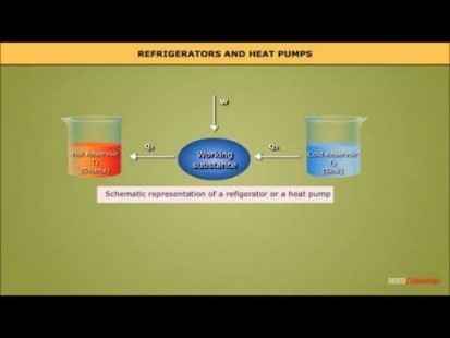 Class 11 Physics - Refrigerators And Heat Pumps Video by MBD Publishers
