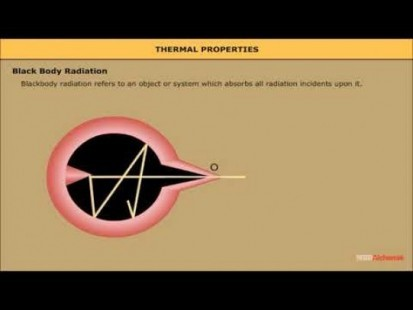 Class 11 Physics - Thermal Radiation Video by MBD Publishers