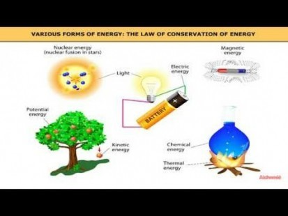 Class 11 Physics - Various Forms Of Energy Video by MBD Publishers