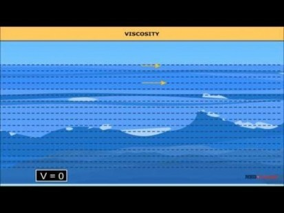 Class 11 Physics - Viscosity - Stokes Law And Terminal Velocity Video by MBD Publishers
