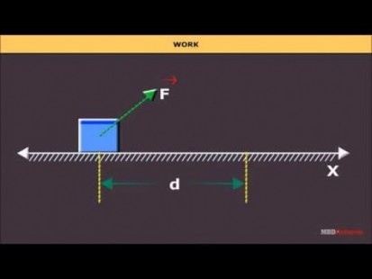 Class 11 Physics - Work Video by MBD Publishers
